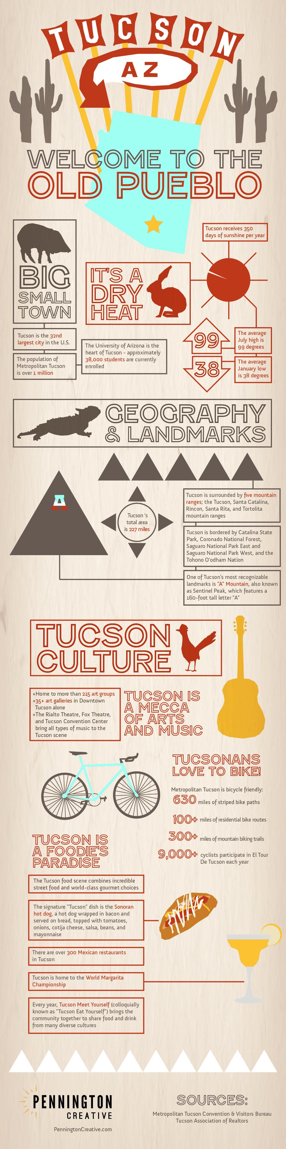 Tucson Infographic