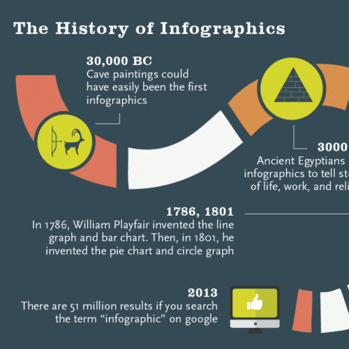 Illustration thumbnail of the history of infographics.