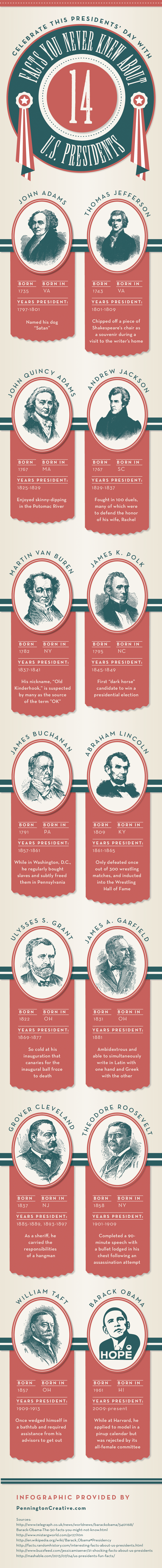 Presidents' Day Infographic