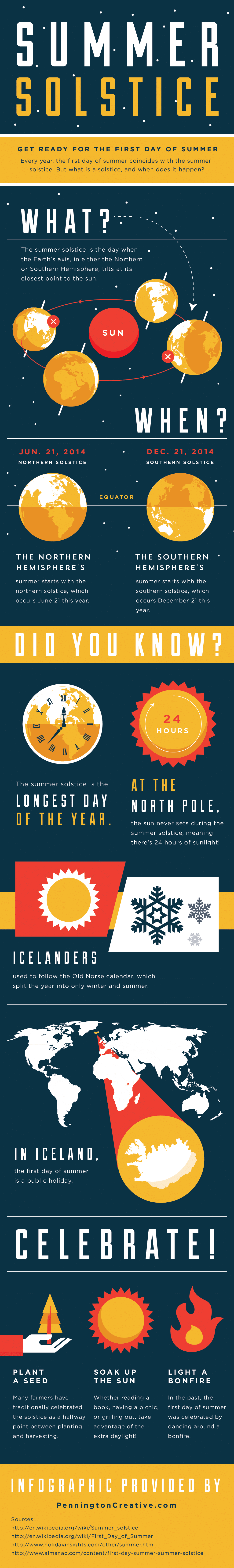 Summer Solstice Infographic