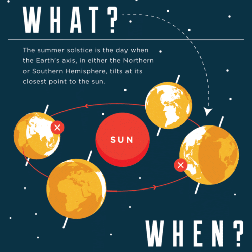 Thumbnail of the summer solstice infographic.