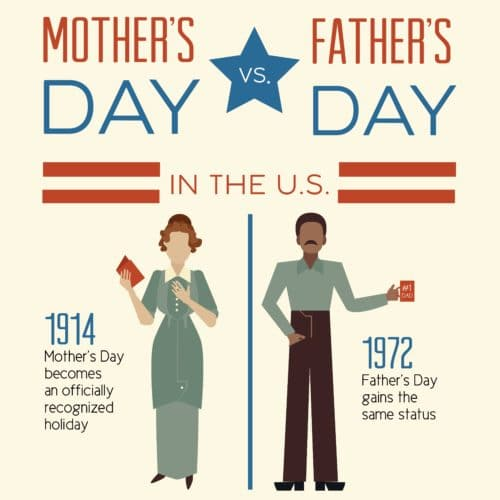 Thumbnail of infographic about Mother's Day and Father's Day.