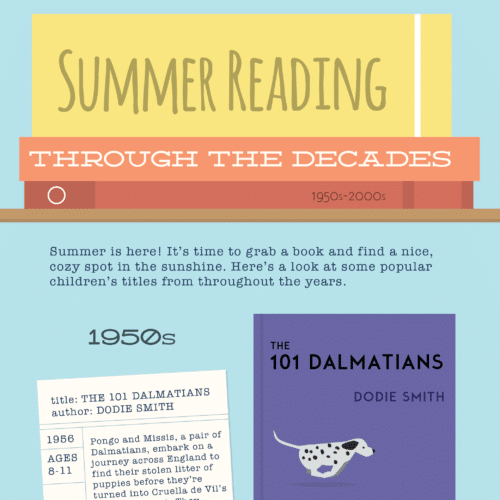 Thumbnail of summer reading infographic.