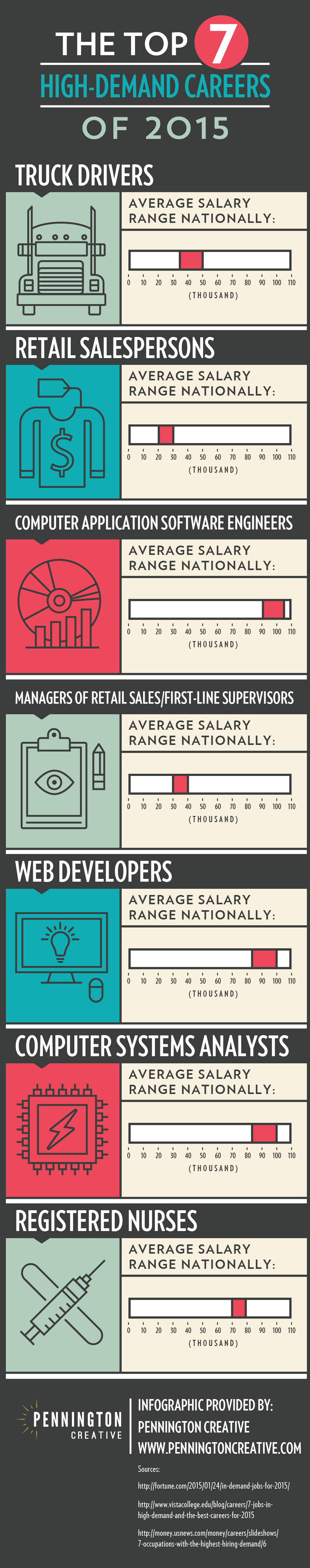 High-Demand Careers Infographic