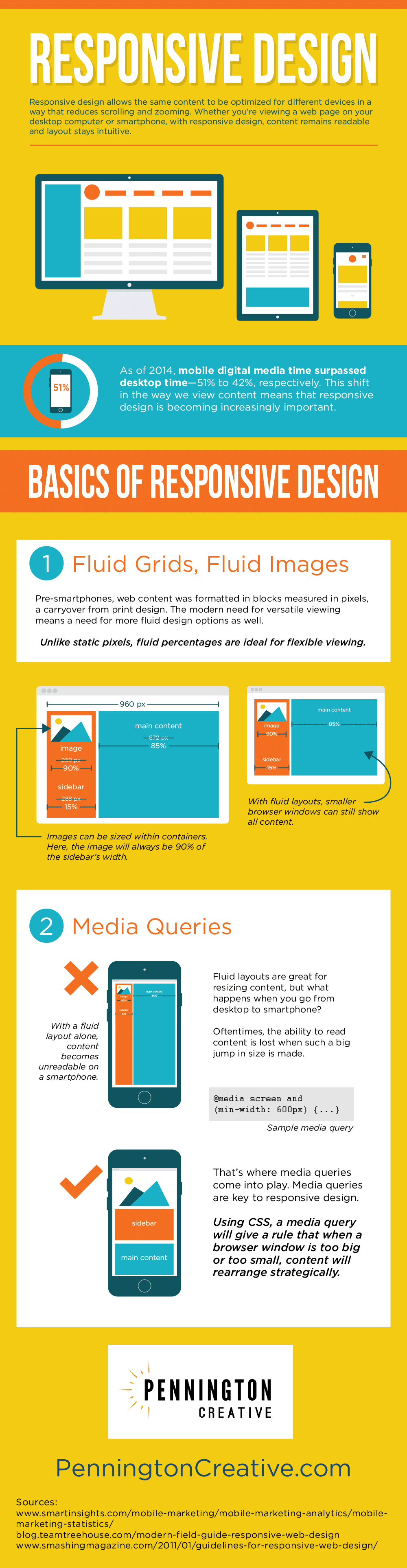 Reponsive Design Infographic