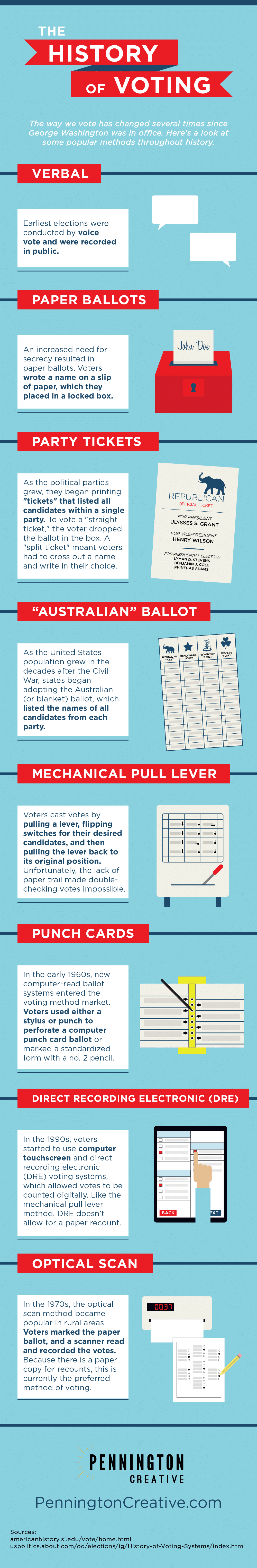 The History of Voting Infographic