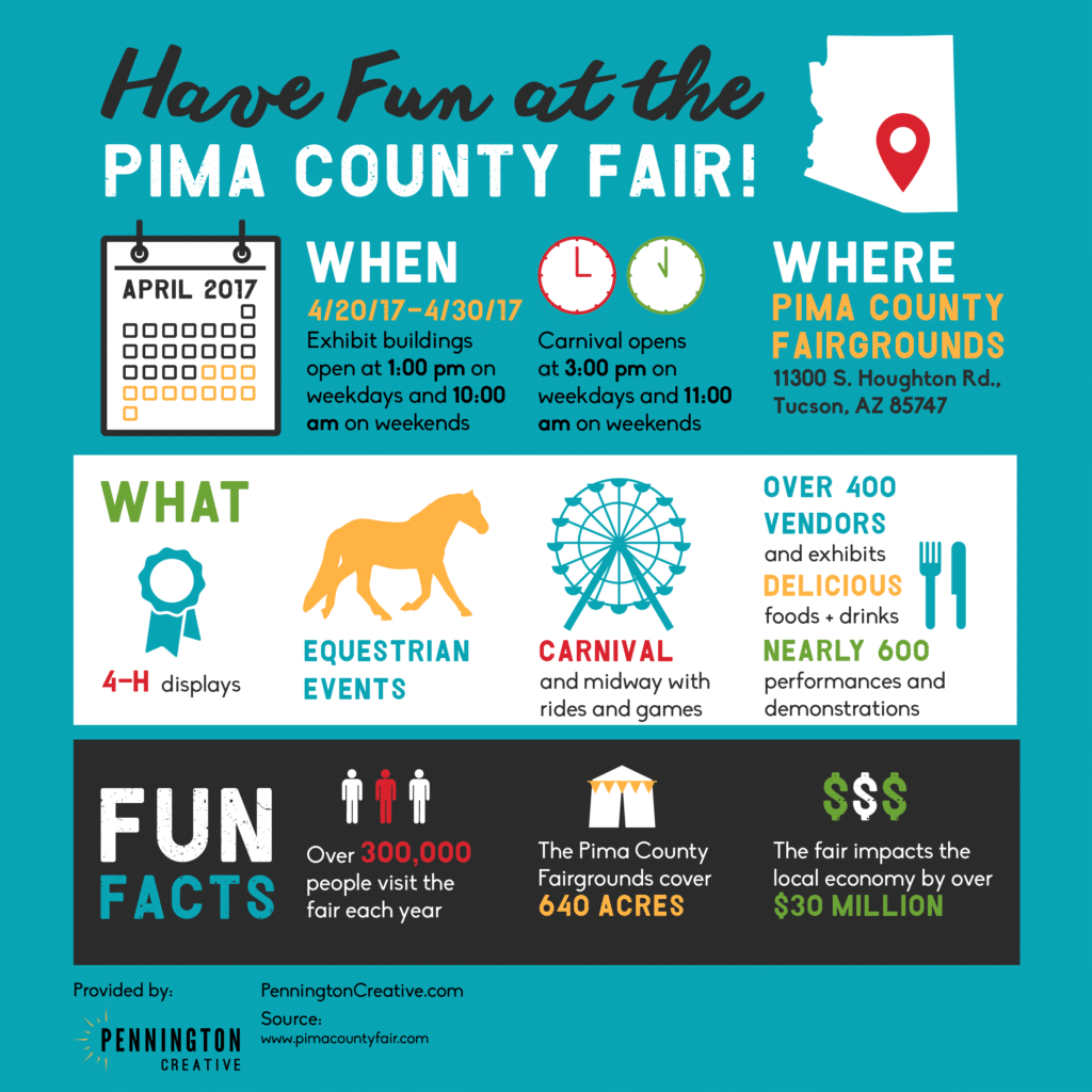 Infographic about the Pima County Fair.