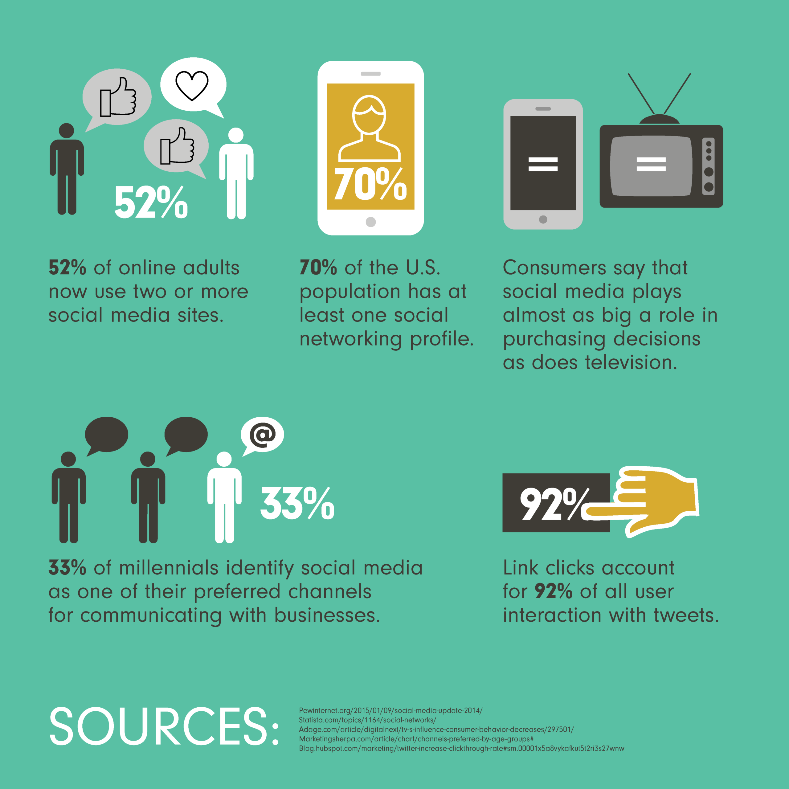Social Media by the Numbers