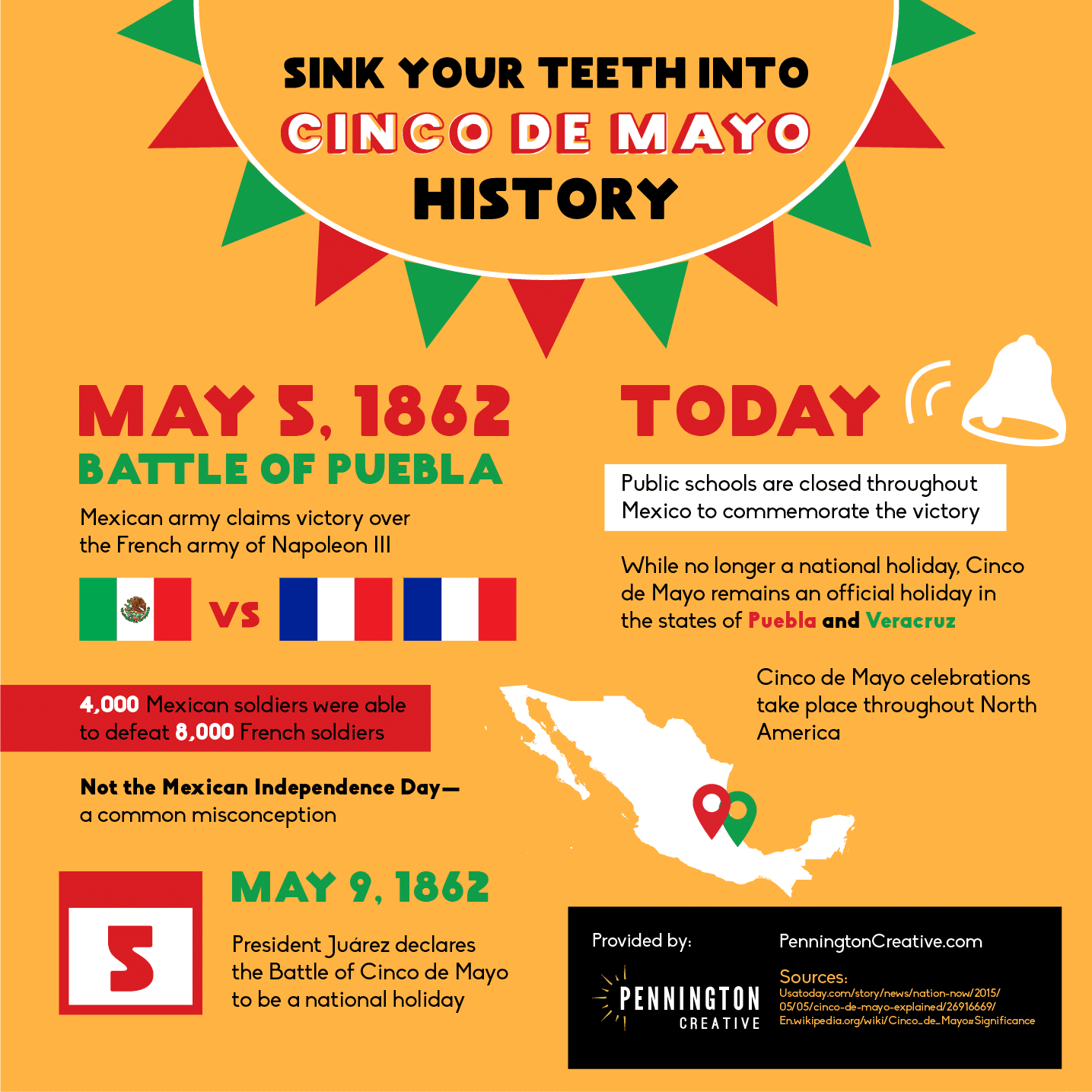 Infographic about the history of Cinco de Mayo.