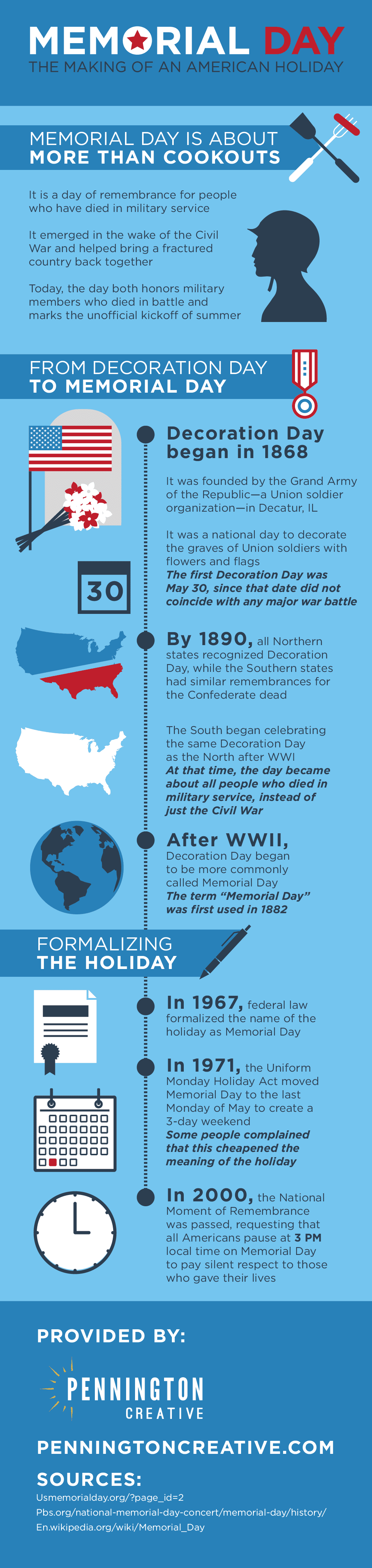 Infographic about the history of Memorial Day.