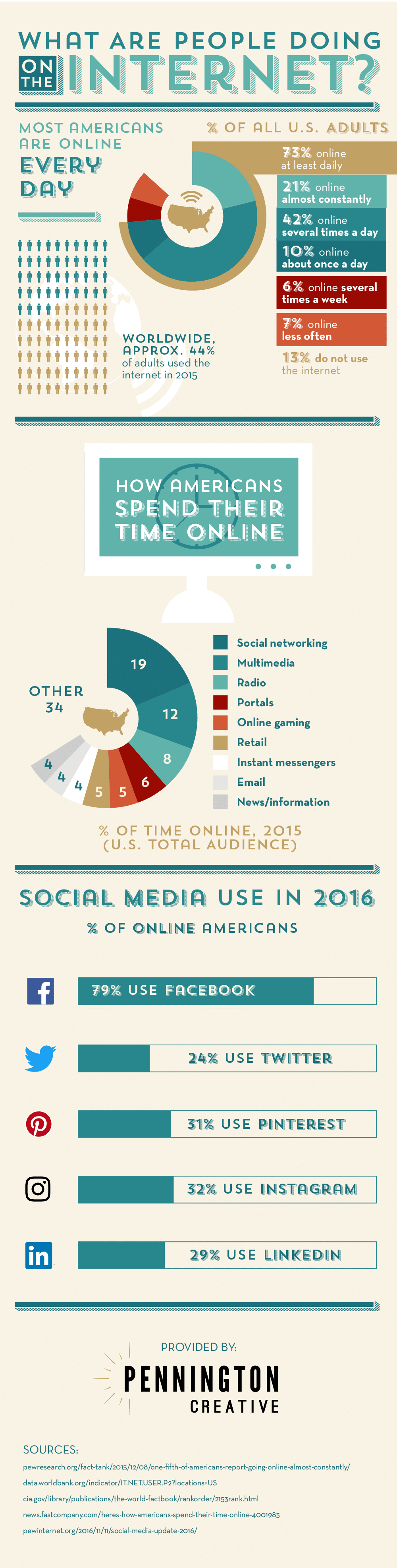 Infographic with facts and statistics about modern internet users' habits.