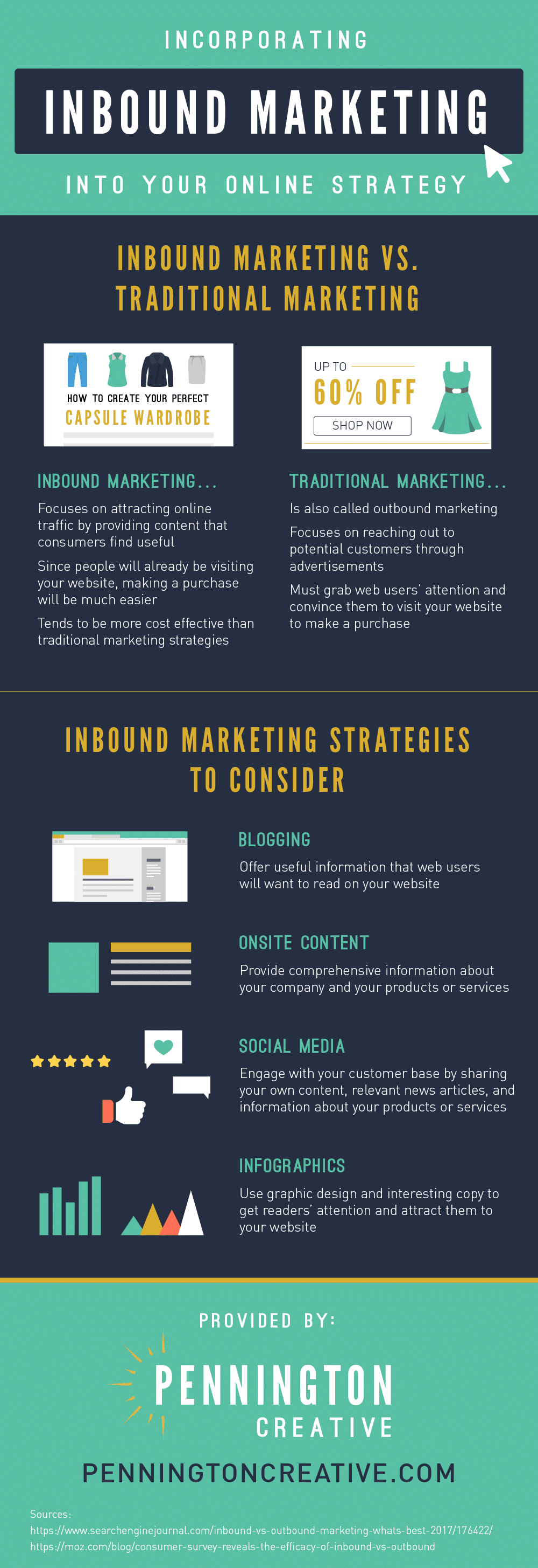 Infographic breaking down the basics of inbound marketing.