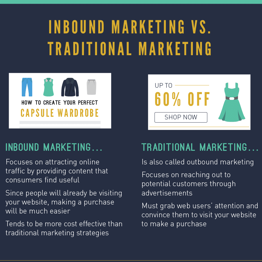 Thumbnail preview of infographic about the basics of inbound marketing.