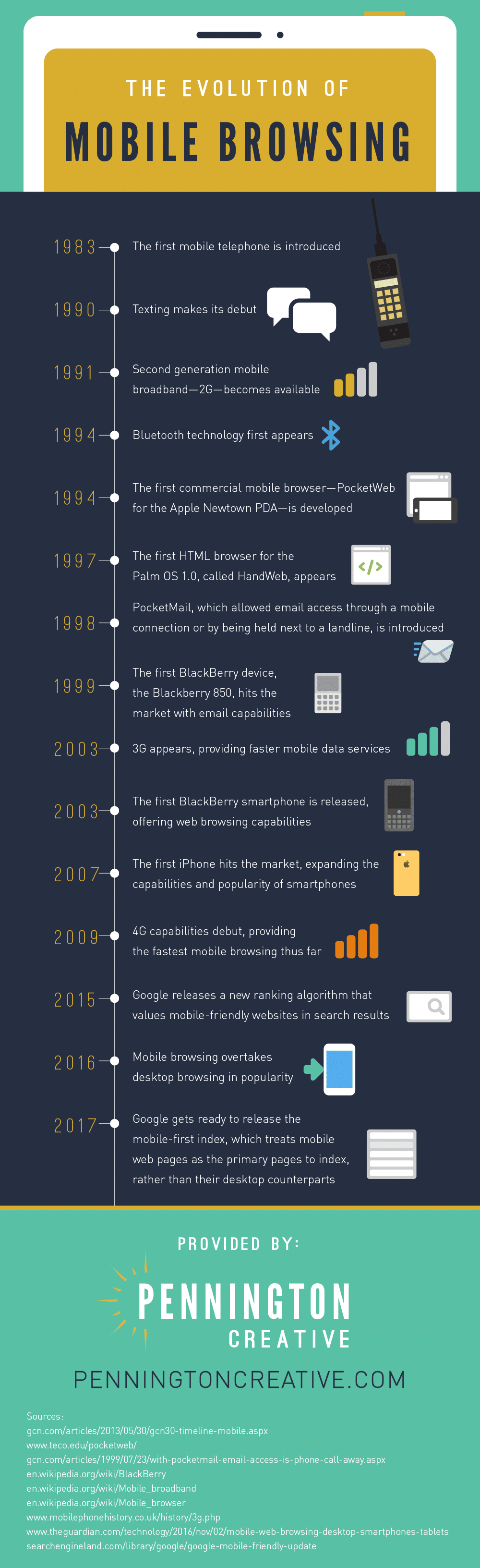 Infographic with a timeline of the development of mobile internet.