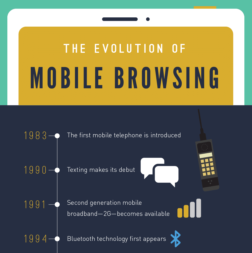 Thumbnail preview of an infographic about the history of mobile internet.