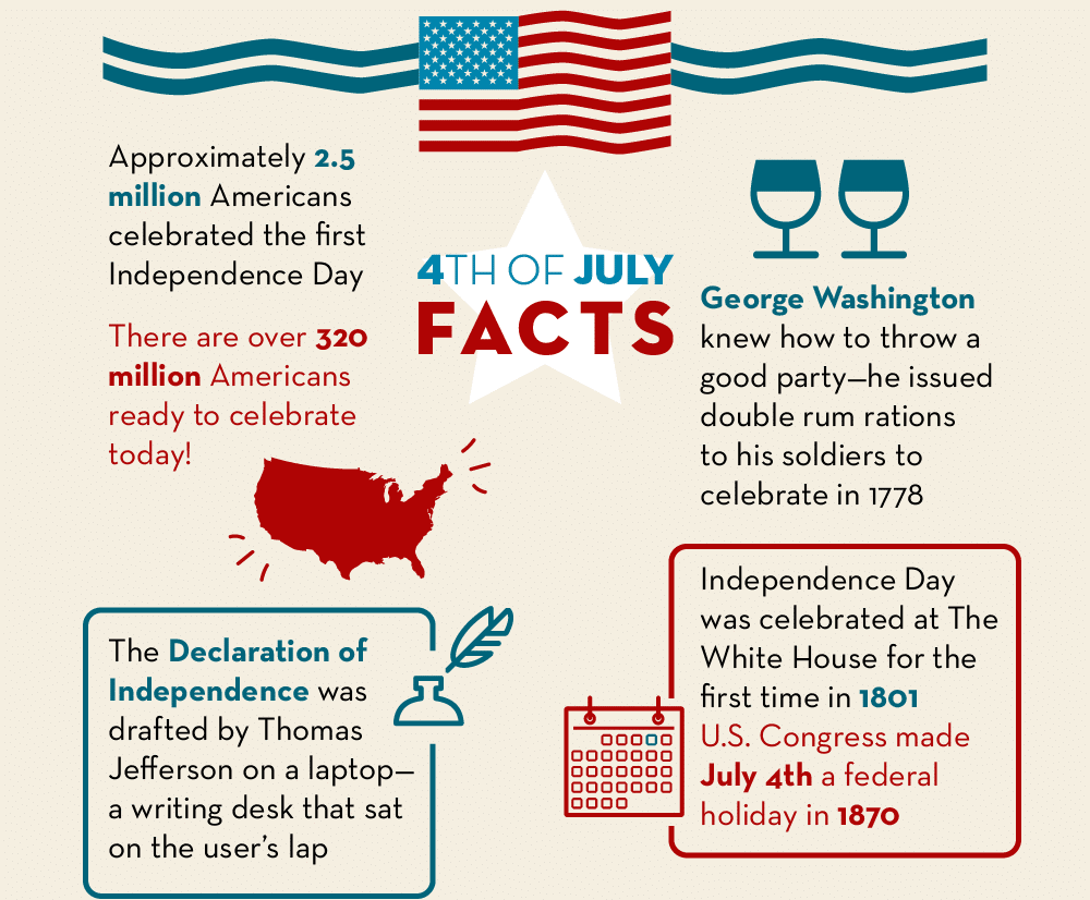 Thumbnail preview of infographic with 4th of July facts.