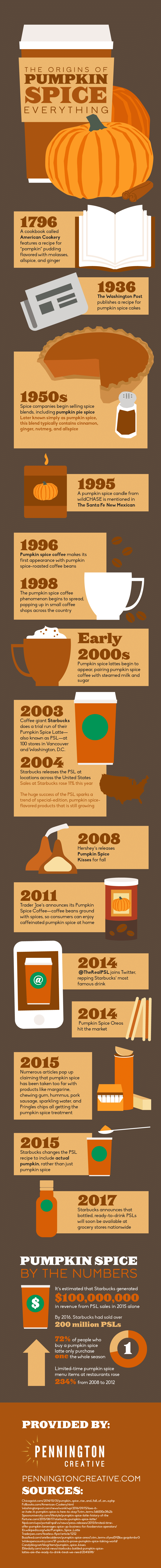 Infographic about the history of pumpkin spice.