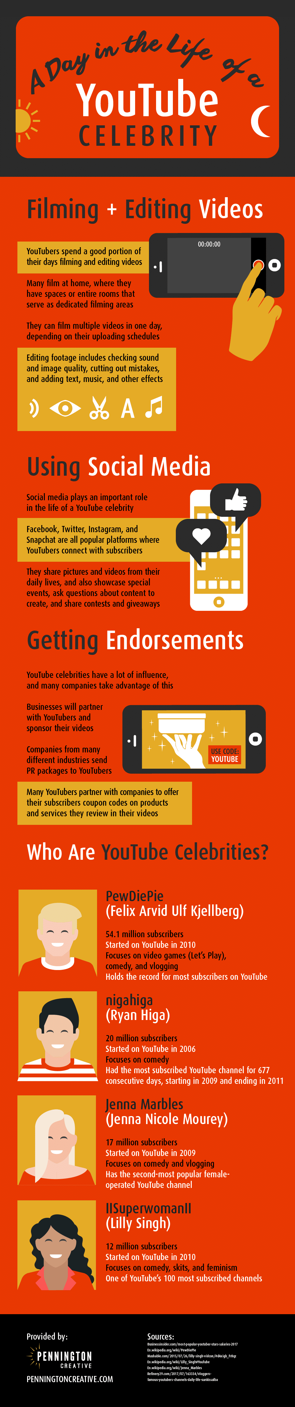 Infographic about what YouTubers do.