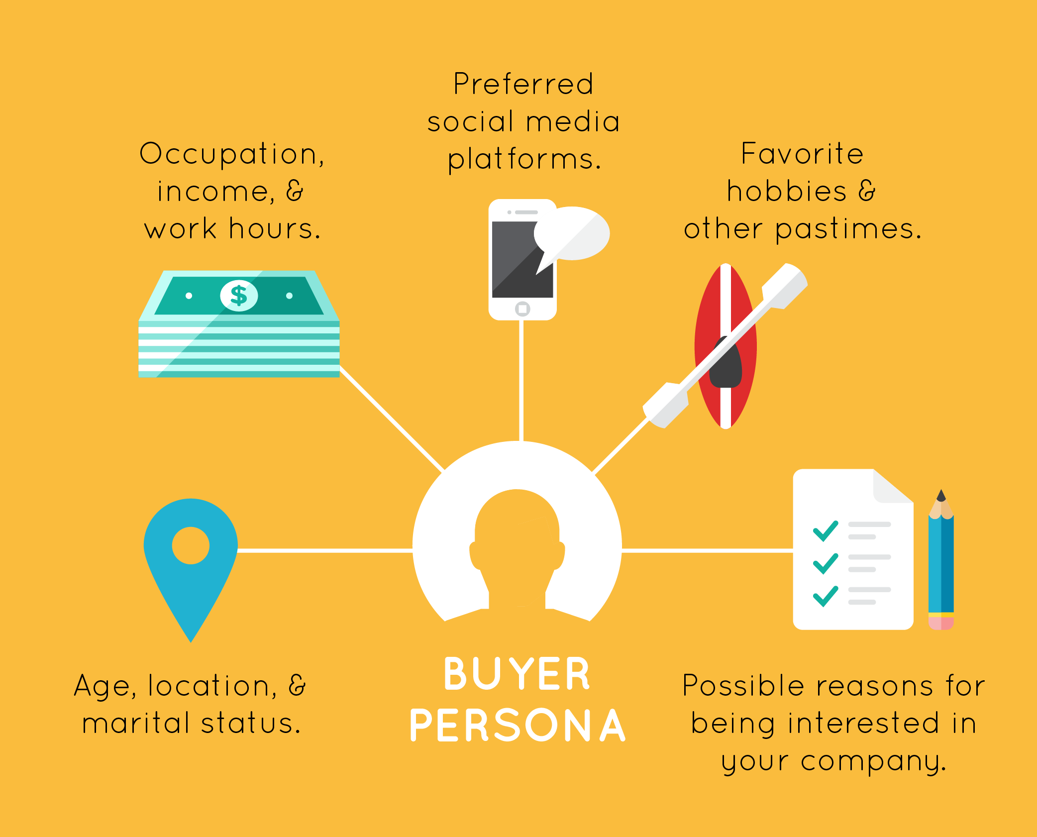 Illustration showing what to consider for buyer groups.