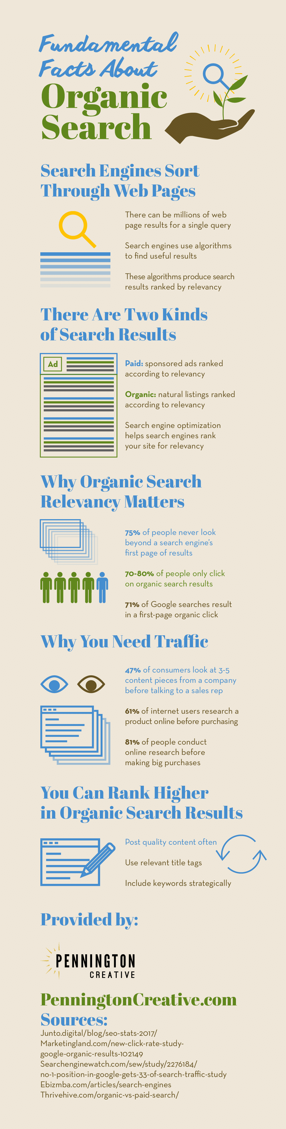 Infographic about SEO and organic search rankings.