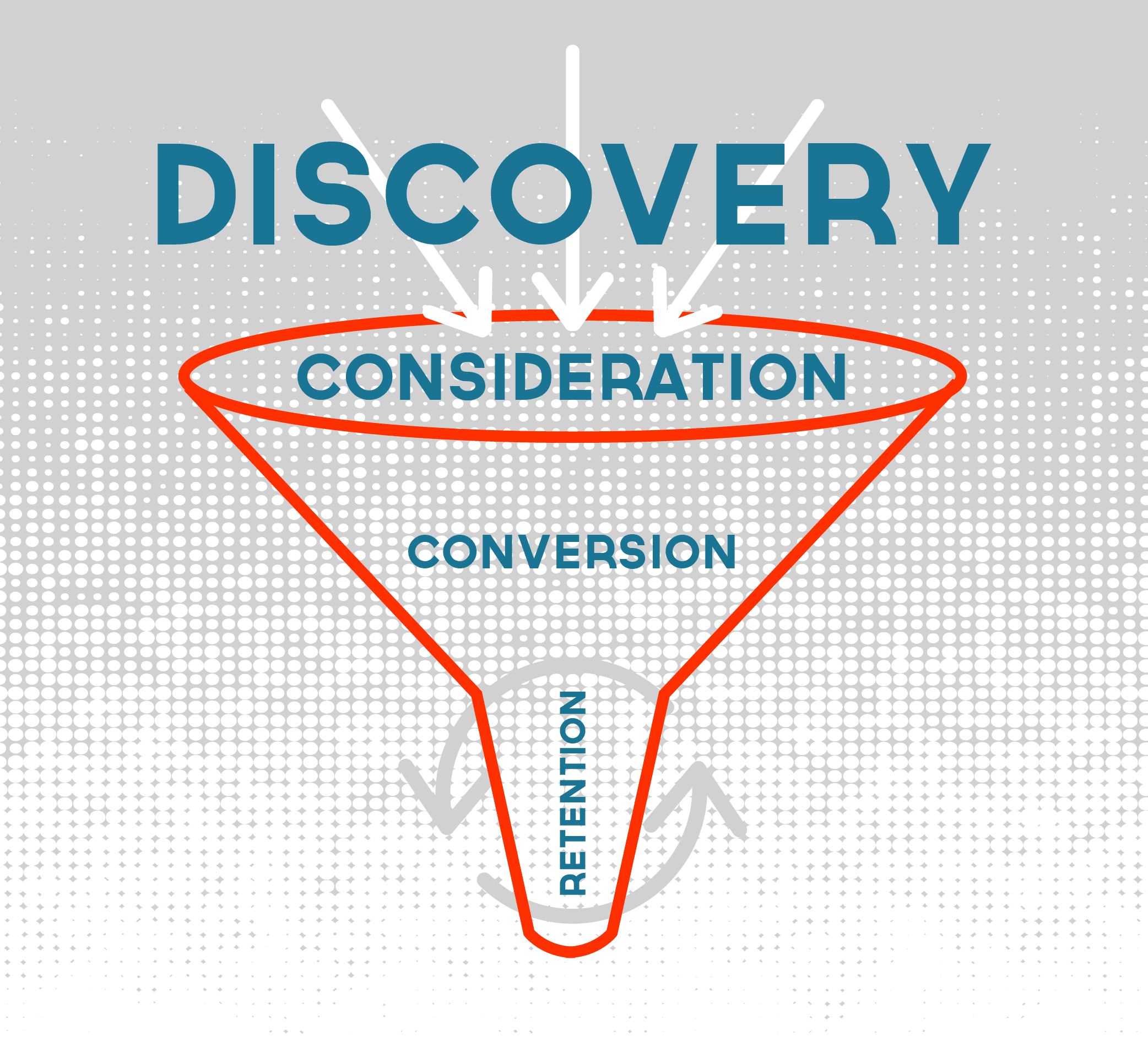 Illustration depicting the customer funnel for content marketing strategies.