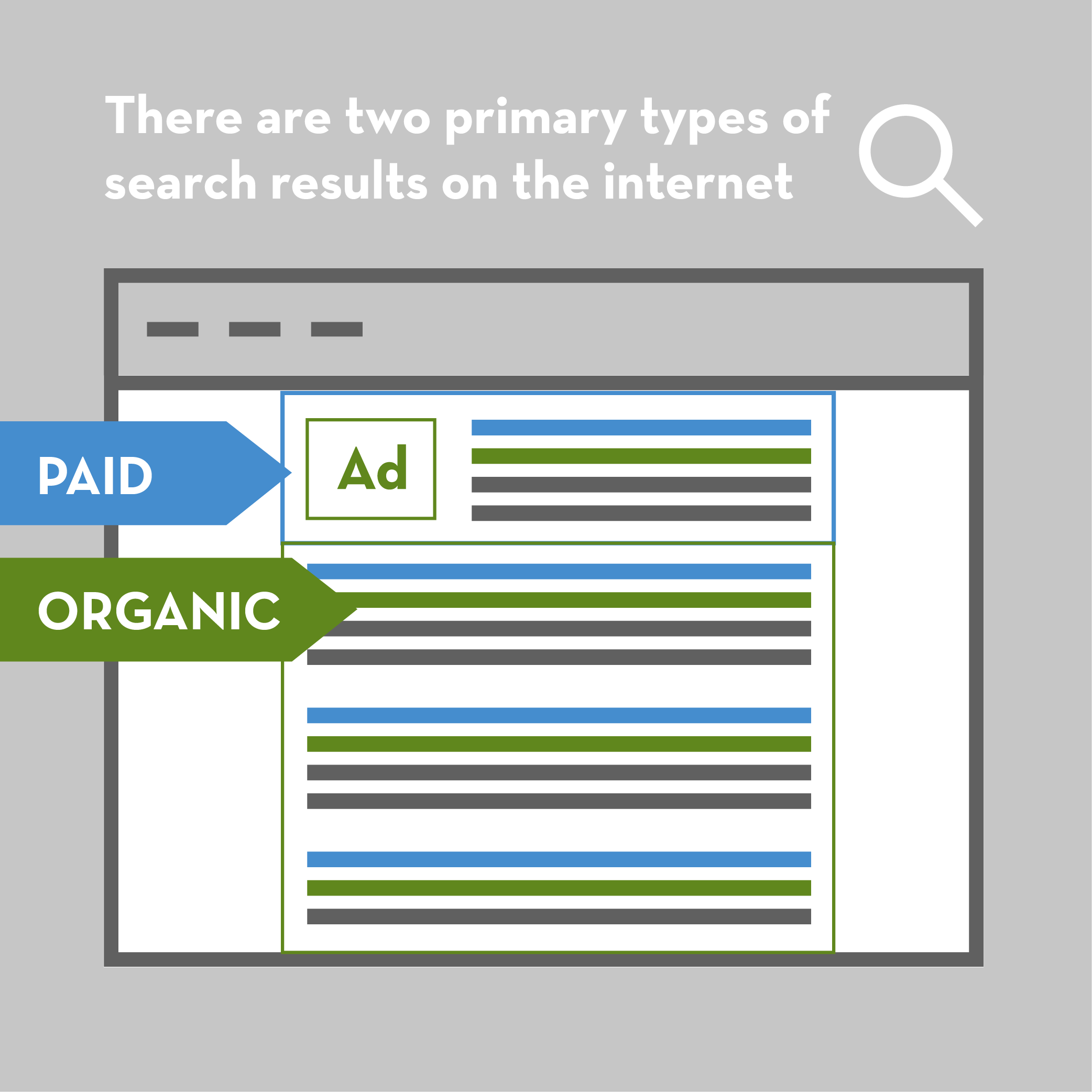 Illustration explaining paid and organic search results.