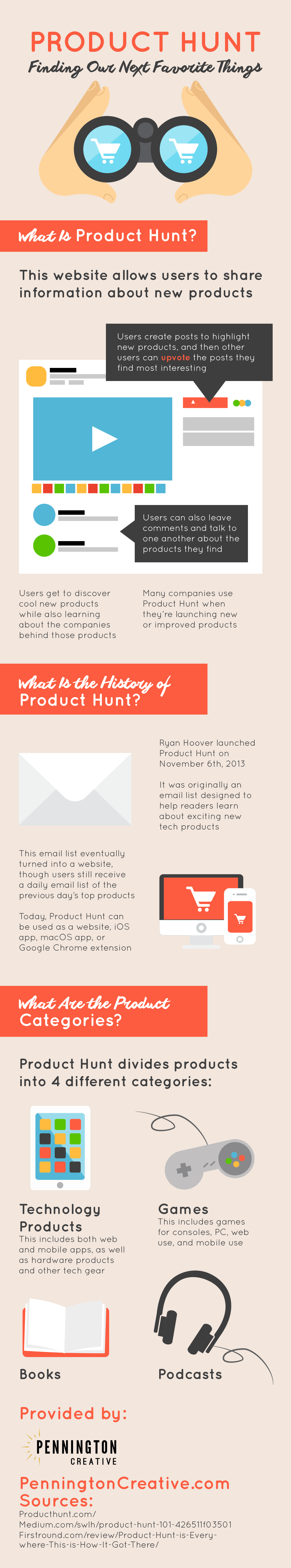 Infographic about Product Hunt website.