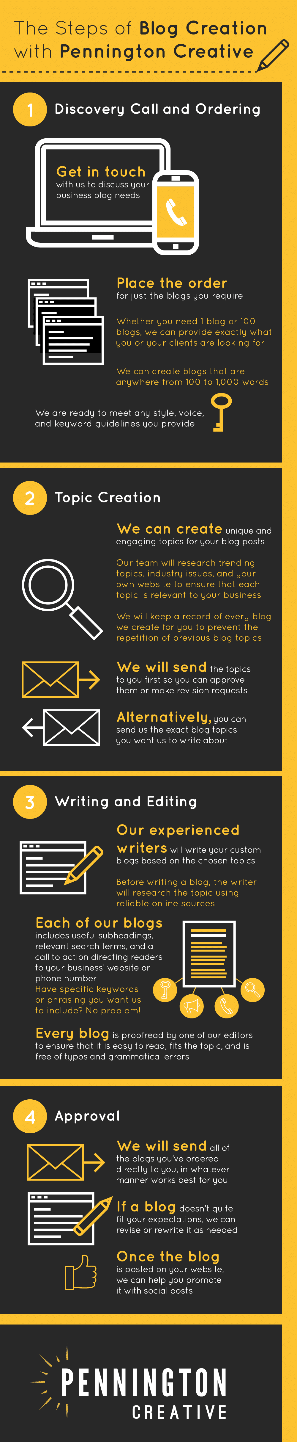 Infographic showing the steps of ordering blogs from Pennington Creative.