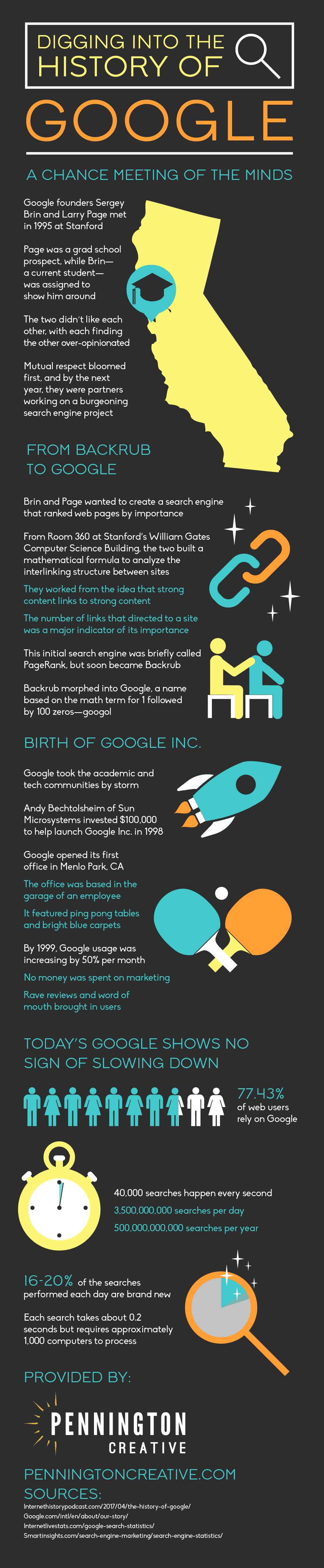 Infographic about the history of Google.