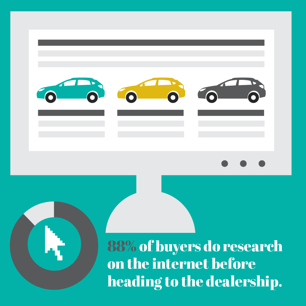 Illustration showing 88% of car buyers do internet research.