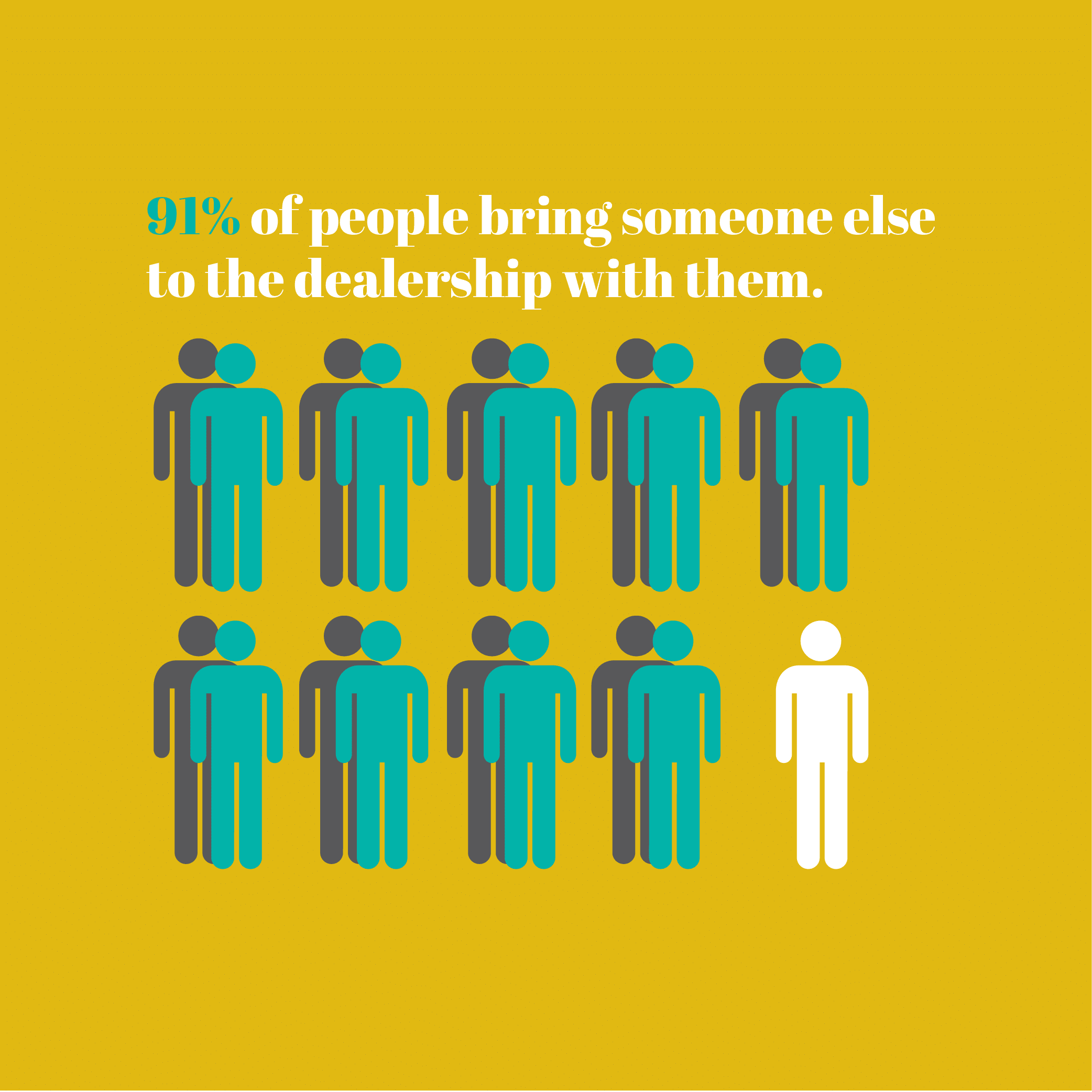 Illustration: 91% of people bring someone to the dealership with them.