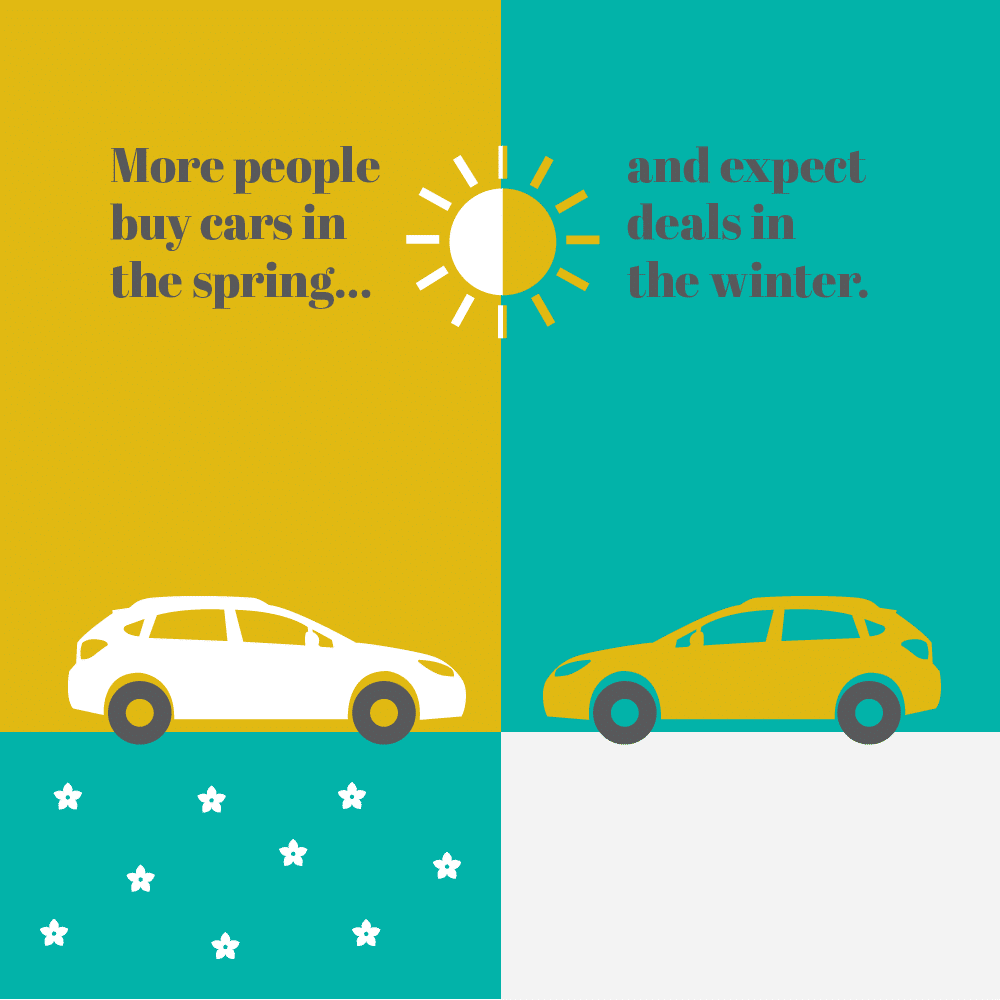 Illustration: More people buy cars in the spring and expect deals in the winter.