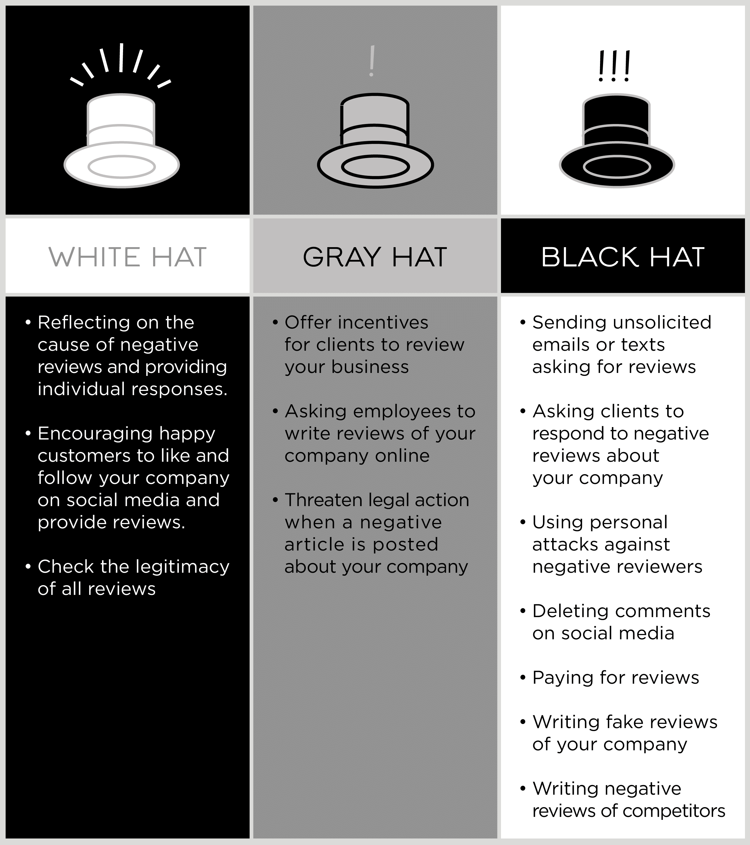 Illustrated table showing the differences between white hat, gray hat, and black hat repuation management tactics.