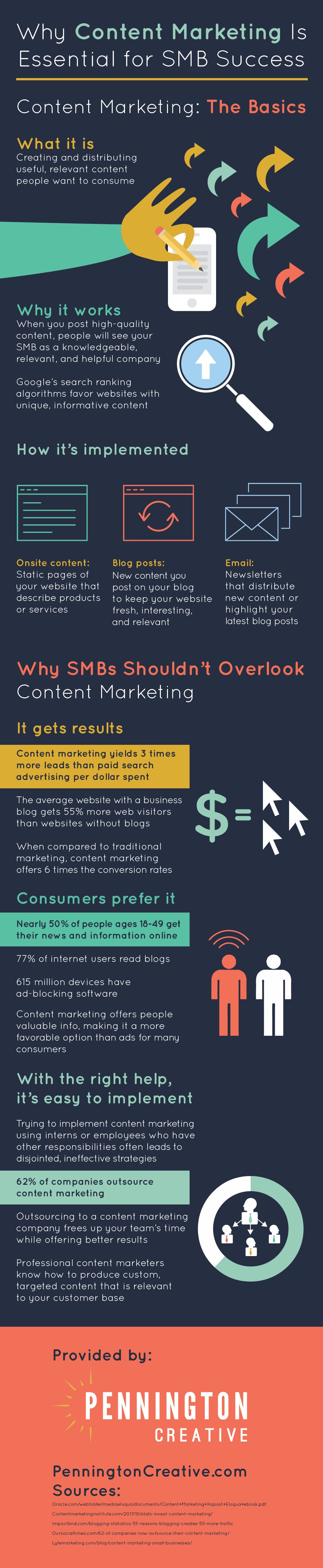 Infographic about the importance of content marketing for SMBs.