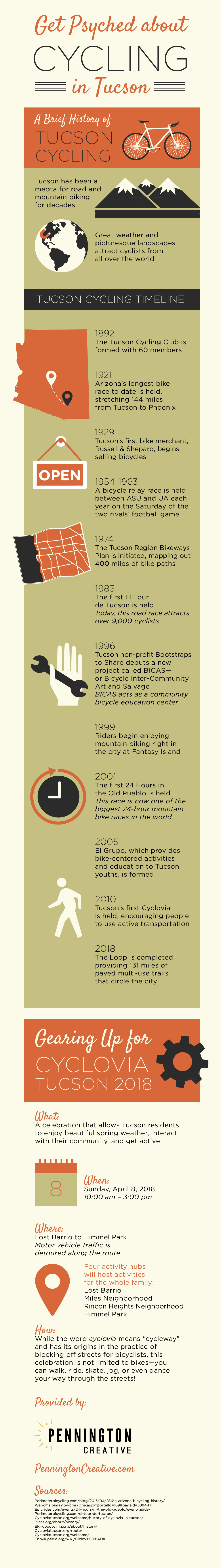 Infographic about cycling in Tucson and Cyclovia 2018.