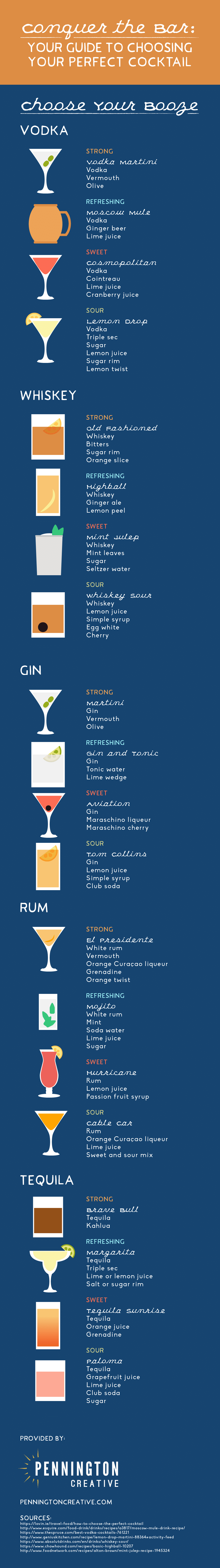 Infographic guide to popular cocktails.