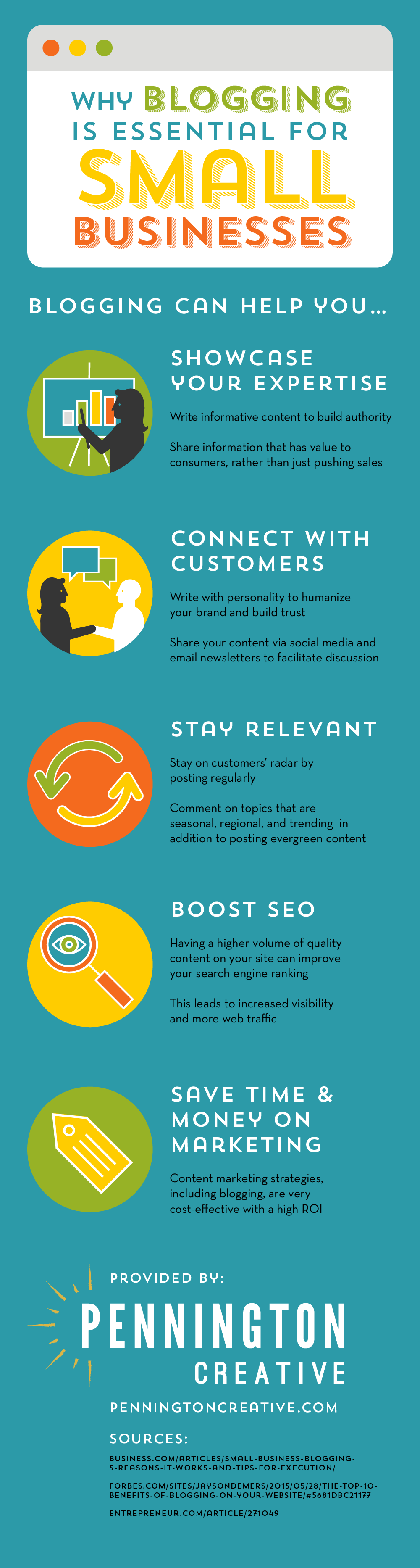 Infographic showing how blogging can help small businesses online.